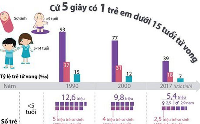 [Infographics] Cứ 5 giây có 1 trẻ em dưới 15 tuổi tử vong