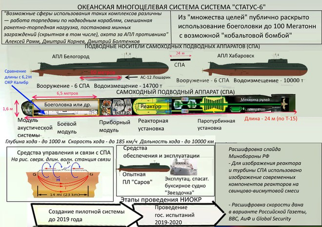Đầu đạn hạt nhân có sức công phá bằng 100 triệu tấn TNT của Nga khủng khiếp đến đâu? - Ảnh 1.