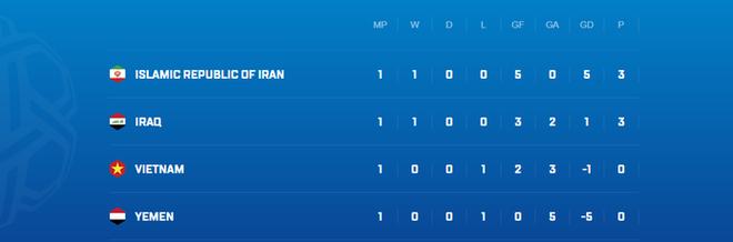 Huyền thoại bóng đá Iran xem thường, hạ thấp ĐT Việt Nam: Họ là đối thủ yếu, không xứng để chúng ta phải quan tâm - Ảnh 2.