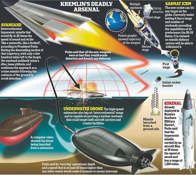 Tên lửa Avangard Nga biến tất cả NMD, Aegis thành vô dụng: Nước Mỹ lại về 0! - Ảnh 3.