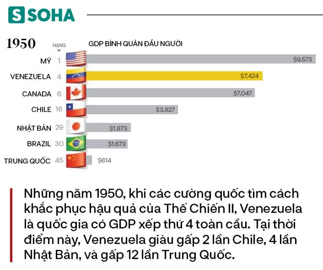 Từng giàu gấp 12 lần Trung Quốc, tại sao Venezuela chìm xuống vực sâu tuyệt vọng? - Ảnh 2.