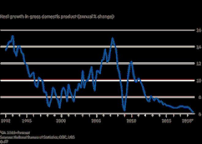 Kinh tế Trung Quốc đang có nguy cơ tổn thương cao thế nào? - Ảnh 1.