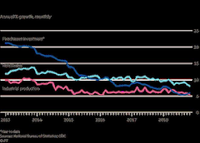 Kinh tế Trung Quốc đang có nguy cơ tổn thương cao thế nào? - Ảnh 2.