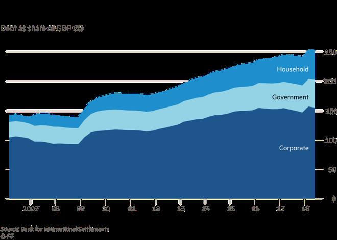Kinh tế Trung Quốc đang có nguy cơ tổn thương cao thế nào? - Ảnh 3.