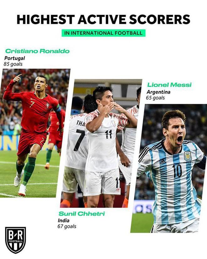 Hai lần chọc thủng lưới Thái Lan, đội trưởng Ấn Độ vượt mặt Messi, chỉ còn kém mỗi Ronaldo - Ảnh 1.
