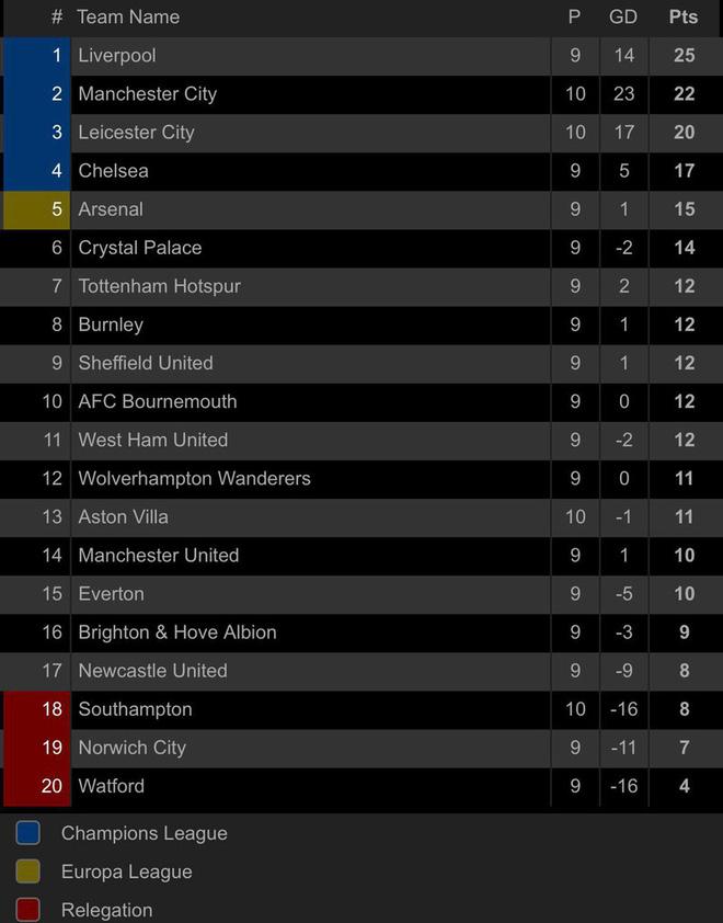 'Hủy diệt' Aston Villa trong hiệp 2, Man City áp sát Liverpool - Ảnh 8.