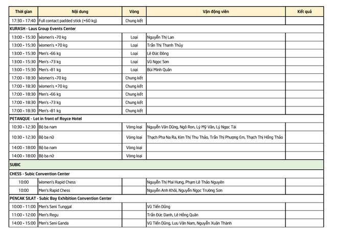 TRỰC TIẾP SEA Games ngày 2/12: Việt Nam xác định được đối thủ tại bán kết - Ảnh 3.