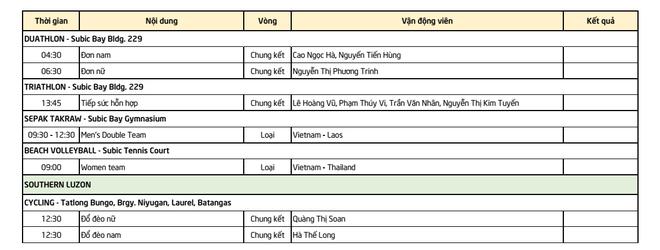 TRỰC TIẾP SEA Games ngày 2/12: Việt Nam xác định được đối thủ tại bán kết - Ảnh 4.