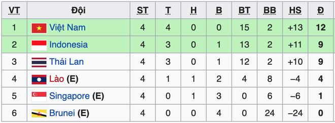 Đá trận tệ nhất dưới thời thầy Park, U22 Việt Nam tìm được chiến thắng may mắn phút cuối - Ảnh 5.