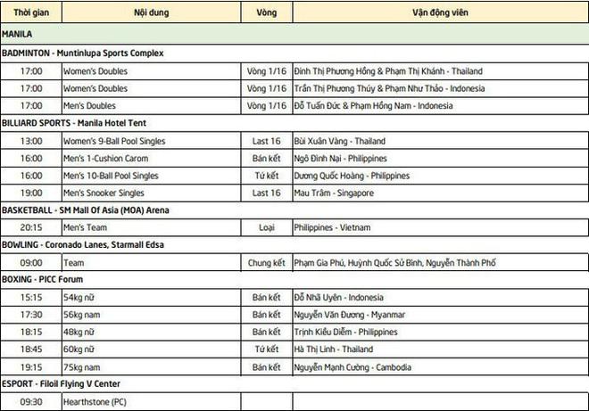 TRỰC TIẾP SEA Games 30 ngày 6/12: Lý Hoàng Nam giành tấm HCV lịch sử - Ảnh 1.