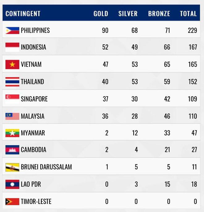 TRỰC TIẾP SEA Games ngày 8/12: 3 nữ cung thủ lập công, Việt Nam tạm thời bỏ xa Thái Lan - Ảnh 1.