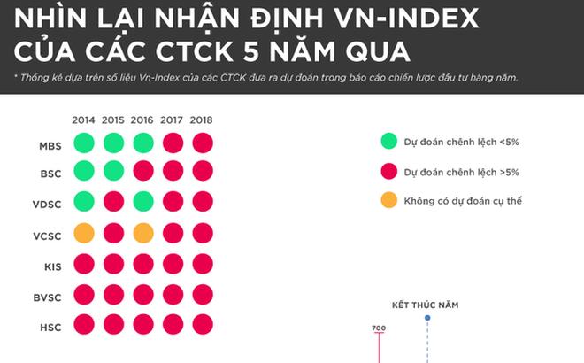 [Infographic] Nhìn lại nhận định VN-Index của các CTCK 5 năm qua