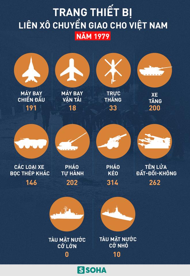 Liên Xô đã viện trợ cho Việt Nam bao nhiêu vũ khí trong năm 1979? - Ảnh 1.