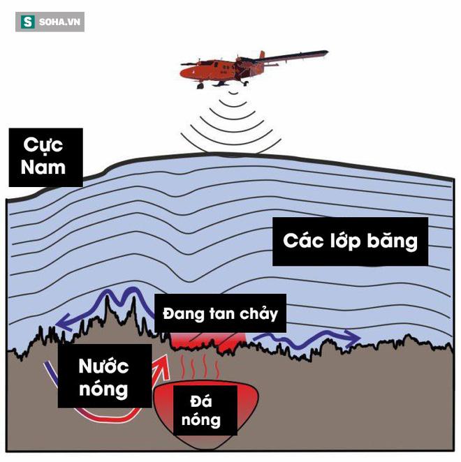 Thềm băng Nam Cực rộng gần bằng Paris đang tan chảy vì đá phóng xạ kỳ lạ? - Ảnh 2.