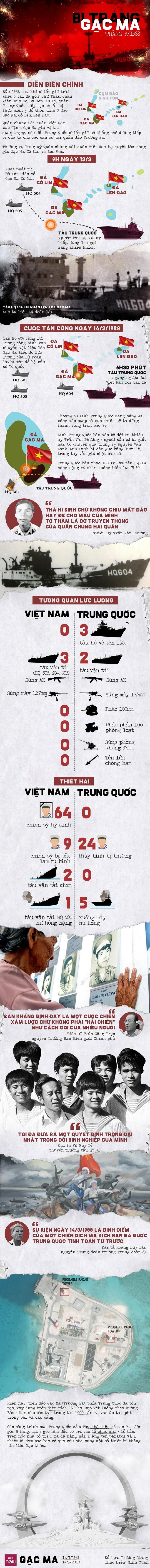 Infographics: Bi tráng Gạc Ma - Ảnh 1.