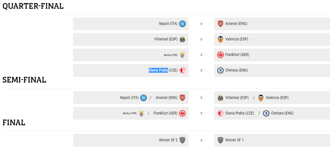 Arsenal gặp địch thủ khó, Chelsea dễ thở ở sân chơi châu lục - Ảnh 1.