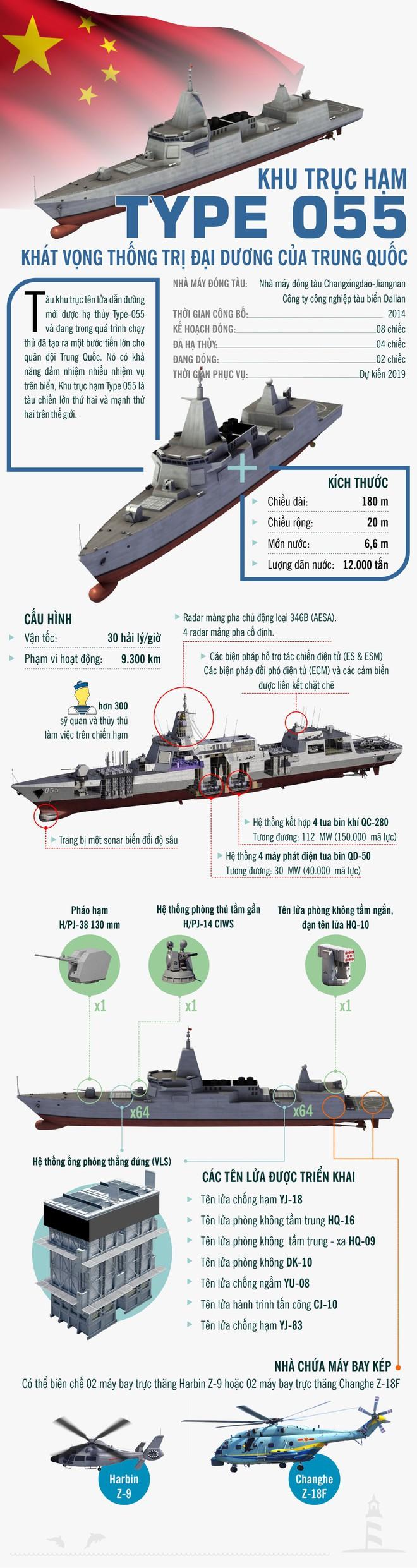 Tàu khu trục Type 055 và khát vọng thống trị đại dương của Trung Quốc: Quái vật đáng gờm - Ảnh 1.