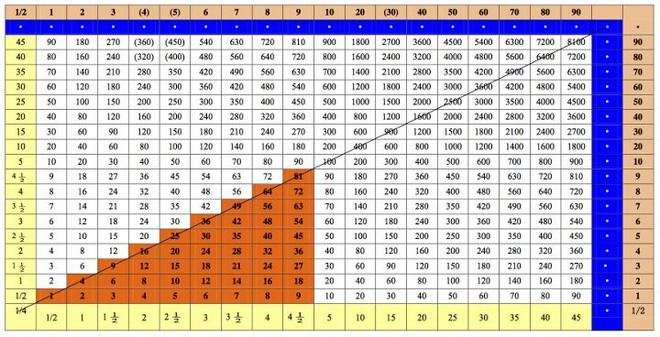 Khám phá tư duy toán học của người xưa qua các bảng cửu chương độc đáo nhất thế giới - Ảnh 5.