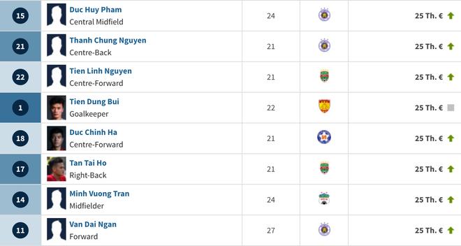 Tuyển Việt Nam dự Asian Cup 2019 được định giá 45 tỷ đồng, sốc với trường hợp Văn Hậu - Ảnh 9.