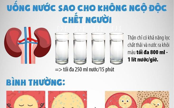 Uống nước sao cho không ngộ độc chết người?