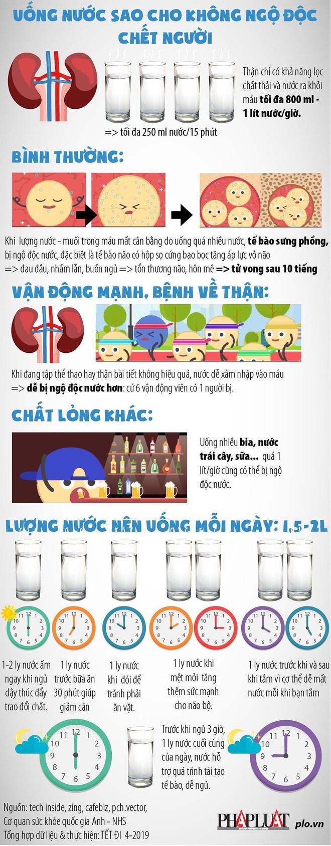 Uống nước sao cho không ngộ độc chết người? - Ảnh 1.
