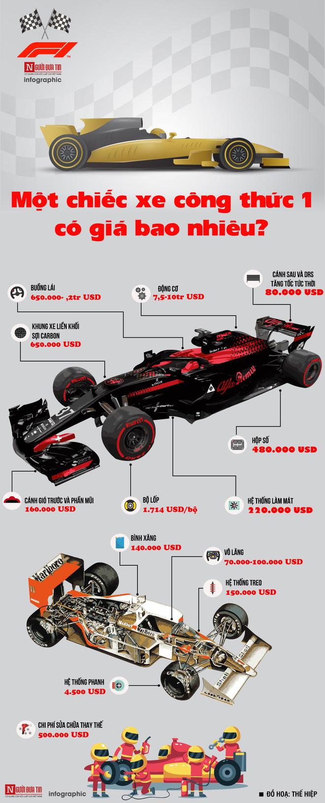 [Infographic] Chiếc xe đua công thức 1 đắt đỏ đến mức nào? - Ảnh 1.