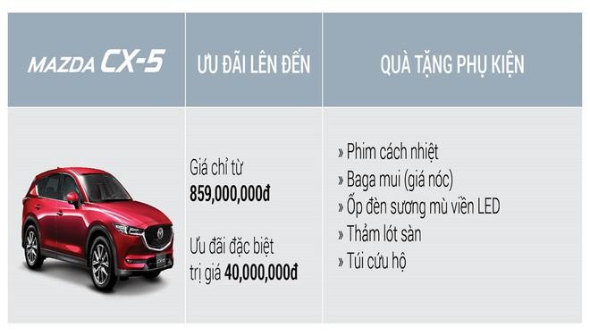 Mazda3 tăng giá 10-18 triệu đồng, CX5 xuống mức thấp nhất từ trước đến nay - Ảnh 4.