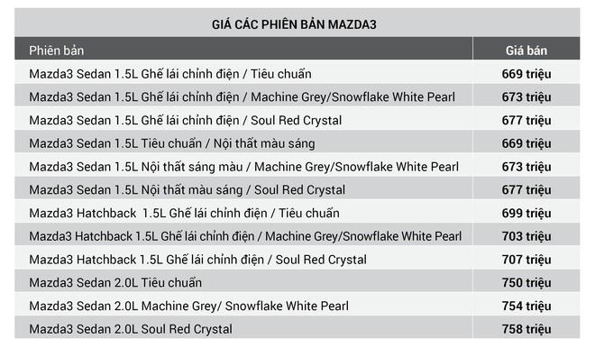 Mazda3 tăng giá 10-18 triệu đồng, CX5 xuống mức thấp nhất từ trước đến nay - Ảnh 1.