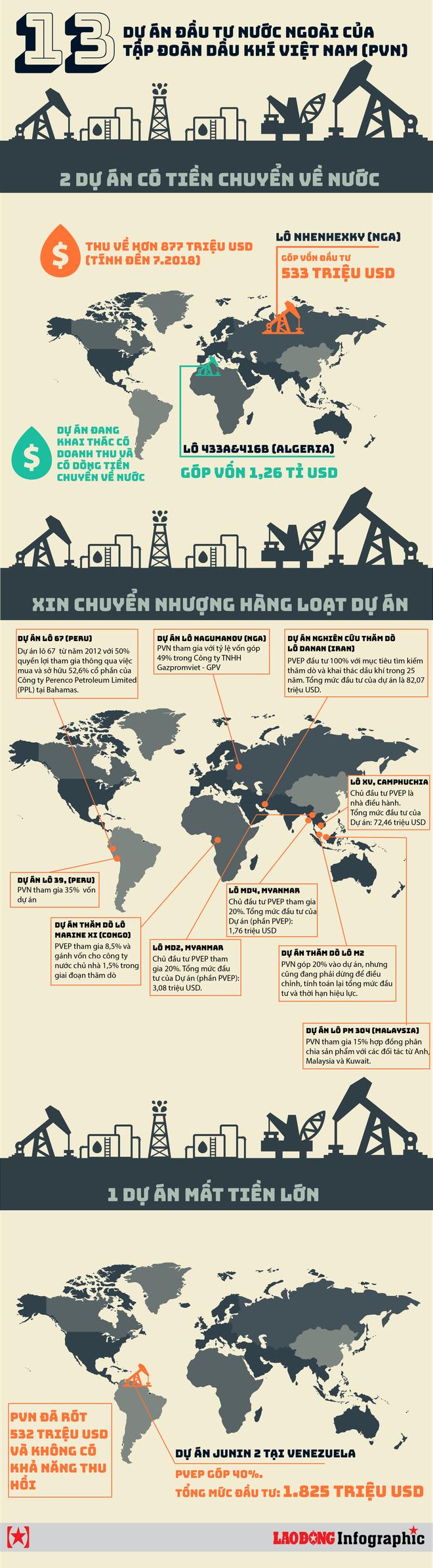 Infographic: 13 dự án đầu tư nước ngoài của Tập đoàn Dầu khí Việt Nam - Ảnh 1.