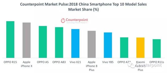 4 điện thoại bán chạy nhất thế giới là iPhone, nhưng đáng buồn là toàn... iPhone cũ! - Ảnh 4.