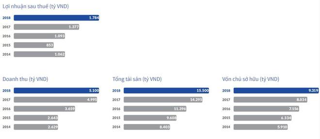 Người phụ nữ có mức lương cao nhất Việt Nam là ai? - Ảnh 3.