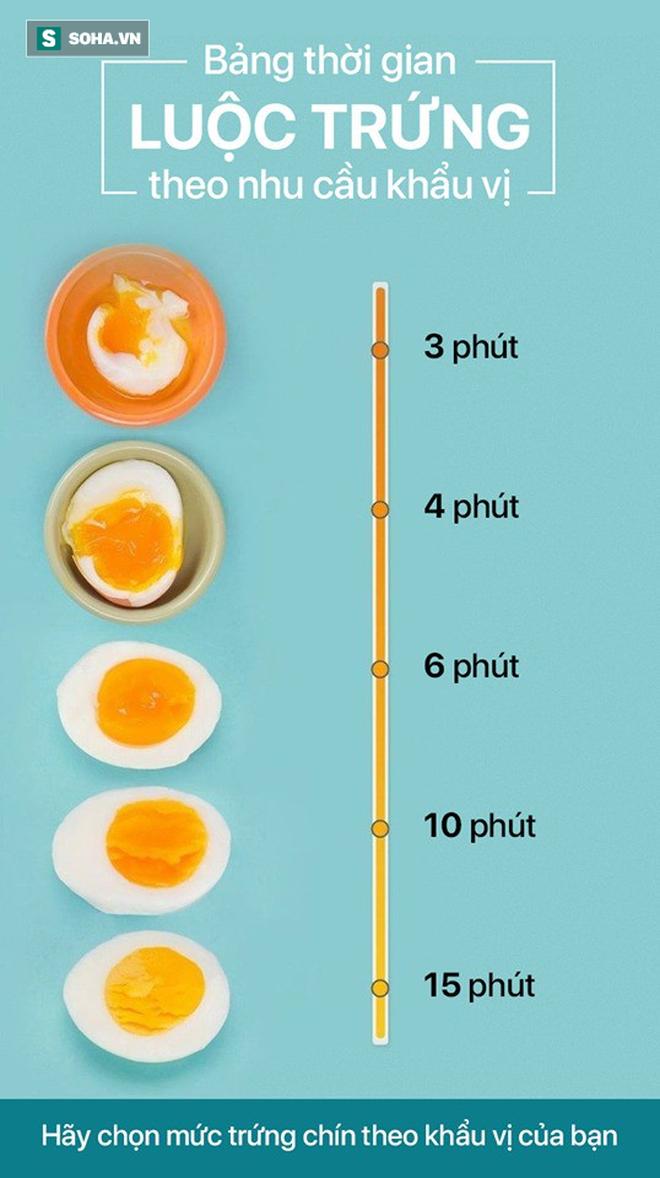 Bảng thời gian luộc trứng theo nhu cầu khẩu vị: Xem đồng hồ để luộc trứng ngon như ý,cườm ủi