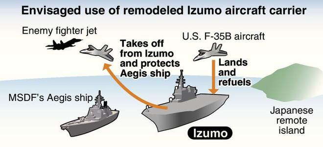 2 tàu sân bay, 20 F-35B: Nhật Bản muốn đánh đòn phủ đầu 6 tàu sân bay Trung Quốc? - Ảnh 2.