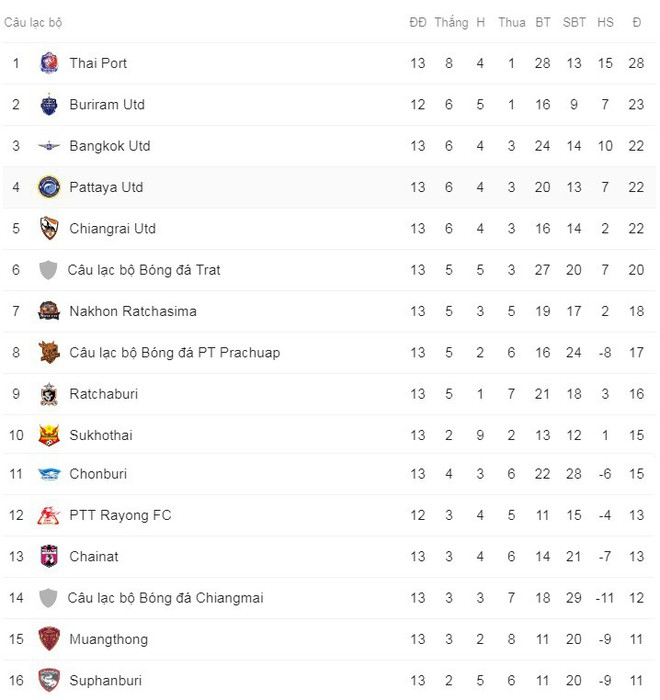 Đội bóng của Đặng Văn Lâm lần thứ hai sa thải HLV sau chưa đầy nửa mùa giải - Ảnh 2.