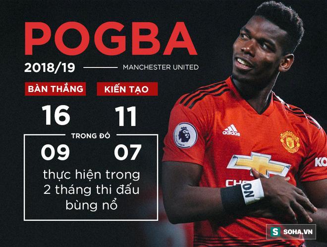 Đừng hi vọng hão huyền, Man United hãy bán Pogba ngay lập tức nếu có thể - Ảnh 2.