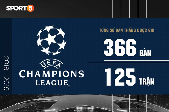 Những con số ấn tượng ở UEFA Champions League 2018/2019 - Ảnh 1.