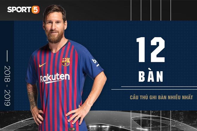 Những con số ấn tượng ở UEFA Champions League 2018/2019 - Ảnh 4.