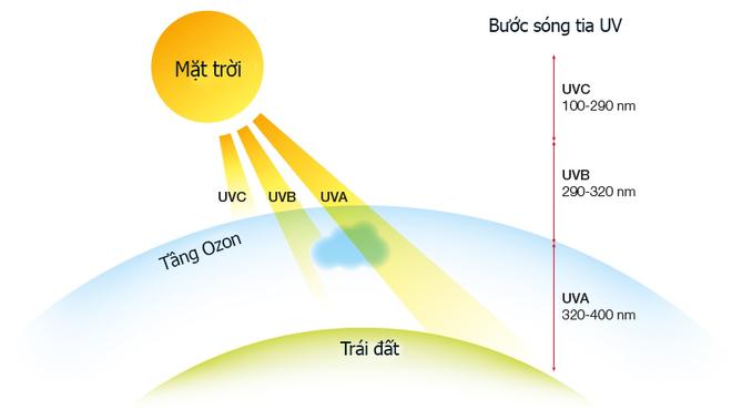 Hoảng hồn với tia UV đạt mức báo động ngày nắng, phát hiện nhờ thứ ít ai biết của Apple - Ảnh 1.