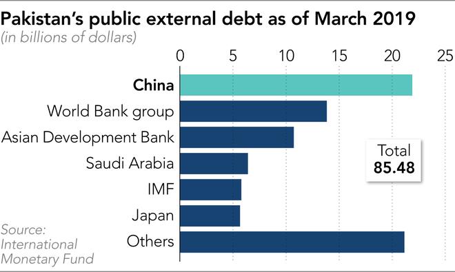 Bỏ hết trứng vào rổ của Trung Quốc, Pakistan bắt đầu ngấm nợ từ Vành đai - Con đường - Ảnh 2.