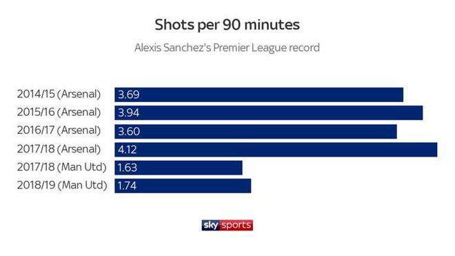 Điều gì đã hủy hoại Alexis Sanchez tại Man United? - Ảnh 1.