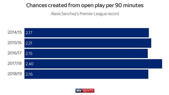 Điều gì đã hủy hoại Alexis Sanchez tại Man United? - Ảnh 3.