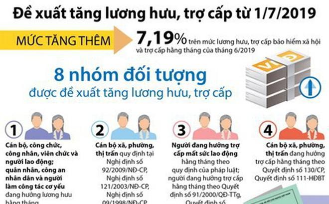 [Infographics] Đề xuất tăng lương hưu, trợ cấp từ 1/7/2019