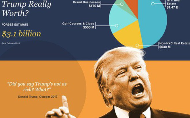 Tài sản của Tổng thống Trump thay đổi ra sao trong danh sách nhà giàu Forbes?
