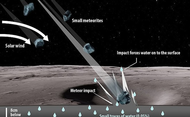 Lý giải hiện tượng Mặt Trăng 'khóc' khi bị thiên thạch tấn công