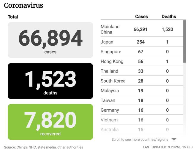 Tỉnh Hồ Bắc (TQ) ghi nhận thêm 139 ca tử vong, 2.420 ca nhiễm virus corona; TT Trump cảm ơn Campuchia - Ảnh 1.