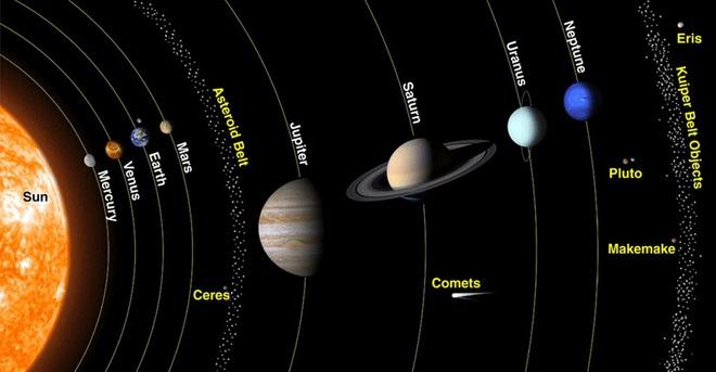 Bí mật của người hạ bệ Diêm Vương tinh: Gỡ bỏ chân lý thống trị suốt 76 năm trong Thái Dương Hệ - Ảnh 2.