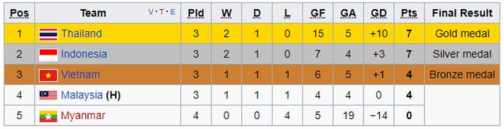 Sau thất bại của U22, bóng đá Việt Nam lại thấp thỏm chờ Bạc tại SEA Games - Ảnh 2.