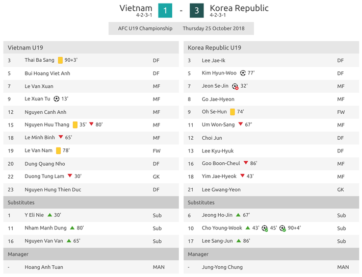 Tận hiến tựa võ sĩ đạo cuối cùng, U19 Việt Nam khiến Hàn Quốc phải lắc đầu ngưỡng mộ - Ảnh 4.
