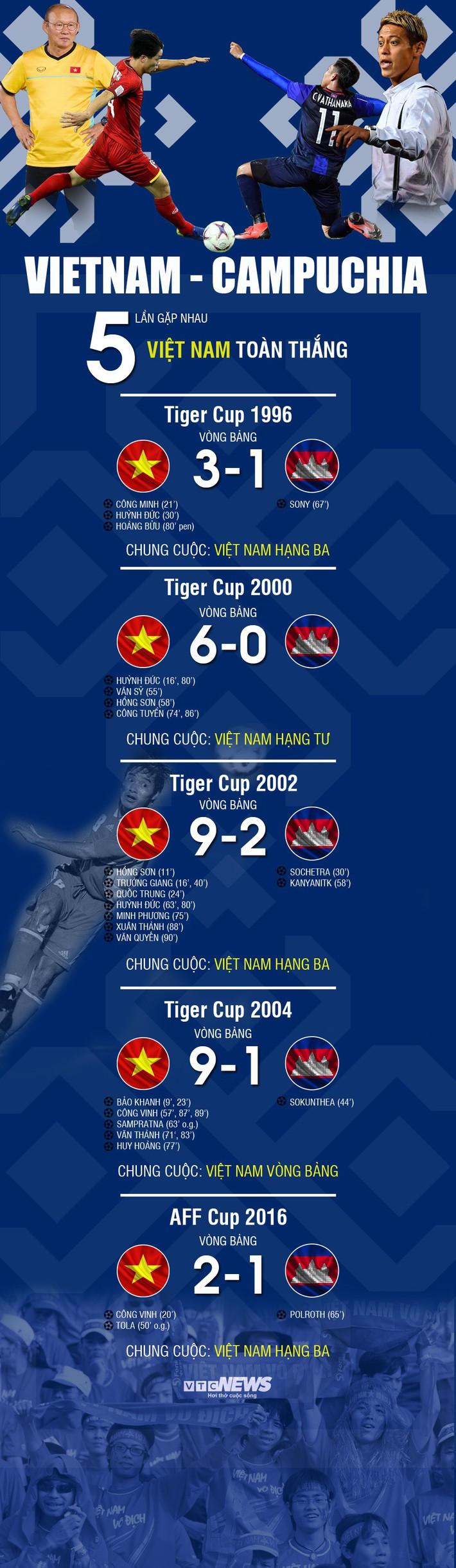 Infographic: Thống kê Việt Nam vs Campuchia khiến HLV Honda rùng mình - Ảnh 1.