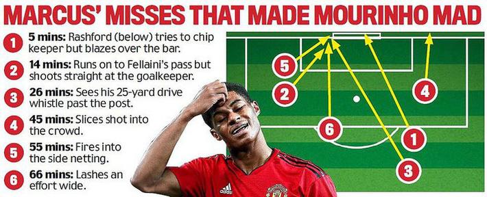 Cú ném của Mourinho và dấu chấm hết cho Rashford - Ảnh 2.